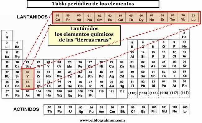 slo para ingenieros 186 tierras raras aleaciones estratgicas para las energas sostenibles del tercer milenio - Tabla Periodica Tierras Raras